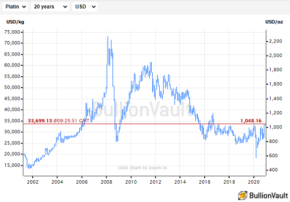 Chart of platinum price in US Dollars, last 20 years. Source: BullionVault