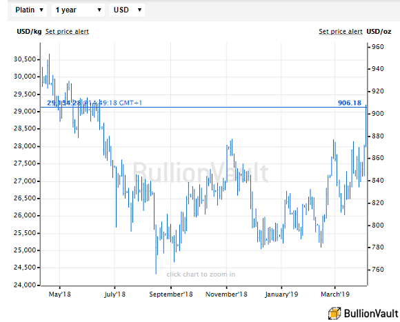 Chart of platinum in US Dollars per ounce. Source: BullionVault