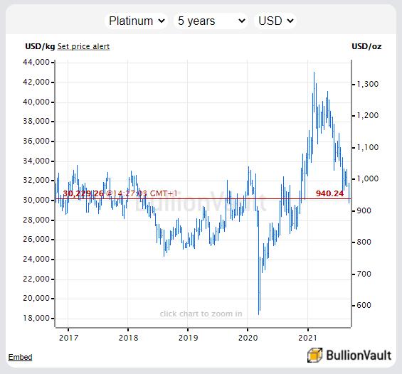 Chart of platinum priced in Dollars per ounce. Source: BullionVault