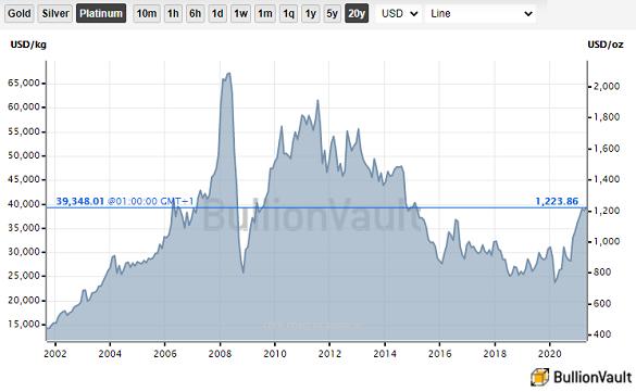 Chart of platinum priced in US Dollars, last 20 years. Source: BullionVault