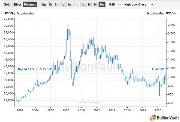 Platinum bullion price, last 20 years. Source: BullionVault