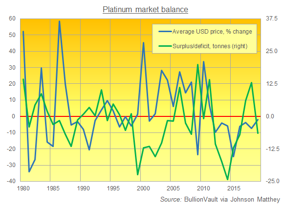Chart of platinum market balance vs. annual average price change. Source: BullionVault via Johnson Matthey data