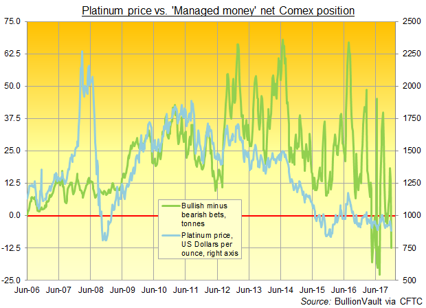 Chart of 'Managed Money' net speculative long position in CME platinum futures and options. Source: BullionVault via CFTC