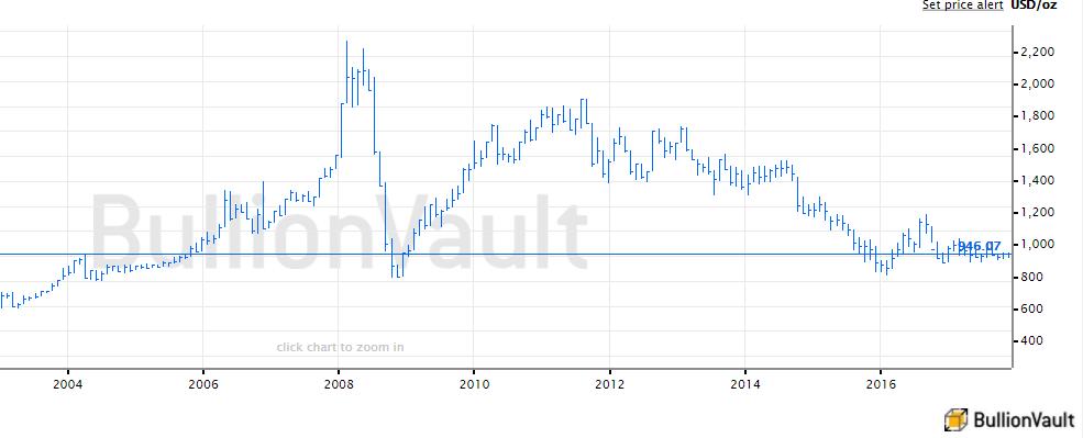 Chart of US Dollar platinum price. Source: BullionVault