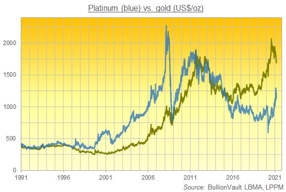 Chart of platinum vs. gold prices, last 3 decades. Source: BullionVault
