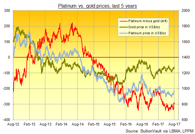 Chart of platinum vs. gold prices, last 5 years. Source: BullionVault via LBMA, LPPM