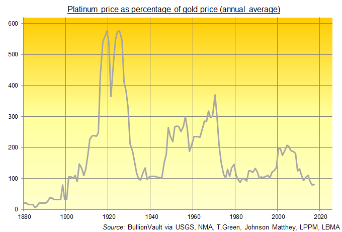 Chart Of Annual Average Platinum Price And Its Premium To Gold Prices Per Ounce