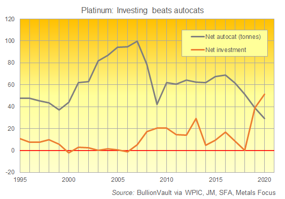 Chart of platinum investing vs. autocat demand (tonnes). Source: BullionVault via the World Platinum Investment Council