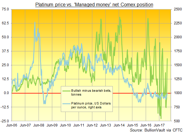 Chart of Managed Money's net speculative long position in Comex futures and options. Source: BullionVault via CFTC