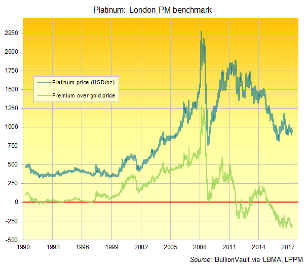 Chart of platinum's premium (or discount) to gold in US Dollars per Troy ounce. Source: BullionVault  via LBMA, LPPM