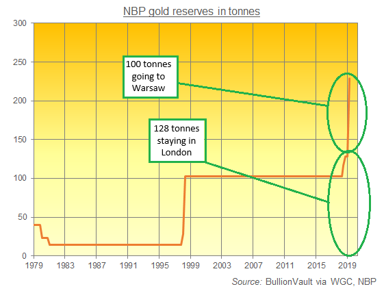 Chart of National Bank of Poland's reported gold bullion reserves in tonnes. Source: BullionVault via WGC, NBP