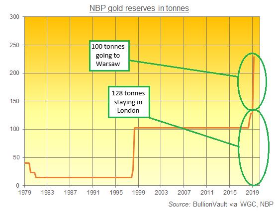Chart of National Bank of Poland's reported gold bullion reserves in tonnes. Source: BullionVault via WGC, NBP