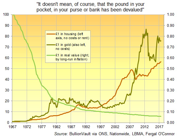 Chart of £1 in real terms, in gold bullion, and in average UK house since 1967 devaluation. Source: BullionVault