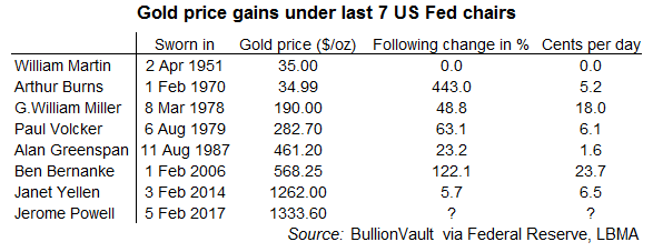 Gold price gains under the last 7 US Fed chairs. Source: BullionVault