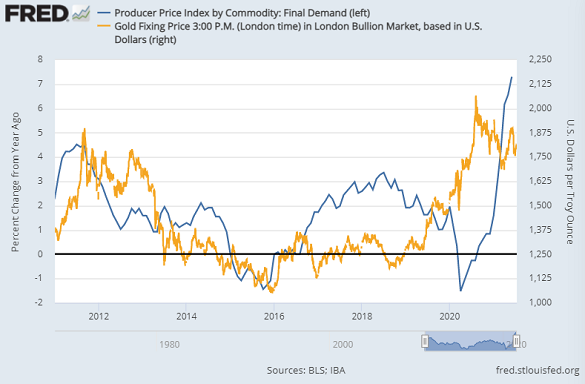 Chart of gold priced in Dollars vs. US producer-price inflation (left). Source: St.Louis Fed