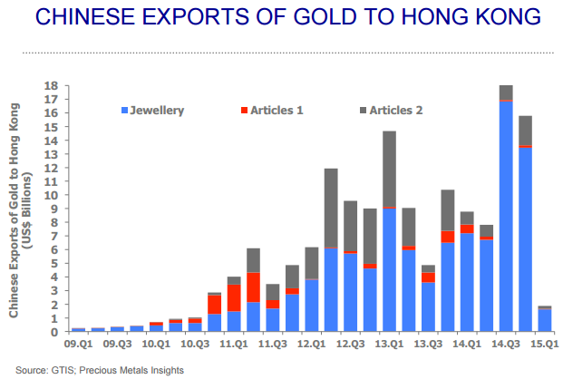 Chinese Exports of Gold to Hong Kong