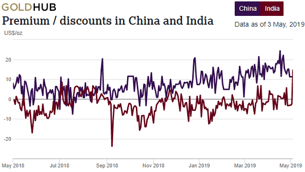 Chart of India and China gold premiums over London quotes. Source: World Gold Council
