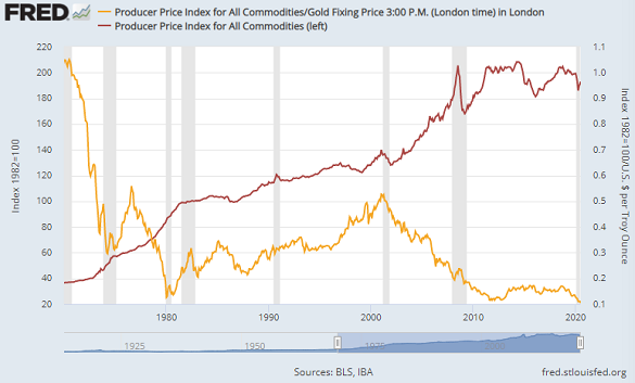 Chart of US producer price index in terms of gold. Source: St.Louis Fed