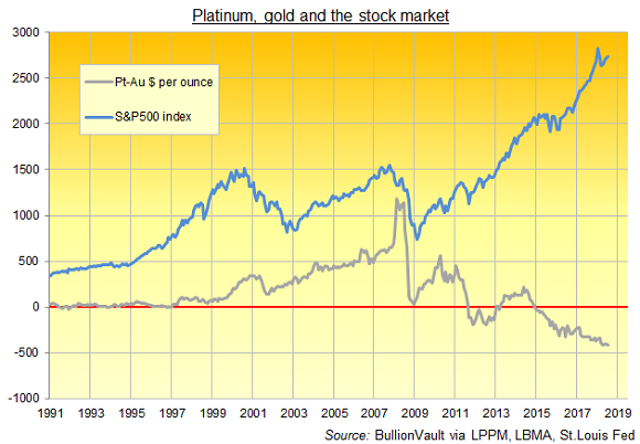 Chart of platinum-minus-gold price vs. S&P500 index. Source: BullionVault