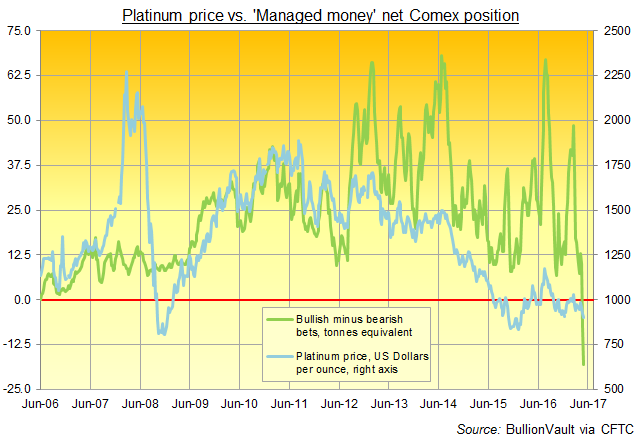 Chart of Managed Money net betting on Comex platinum derivatives contracts