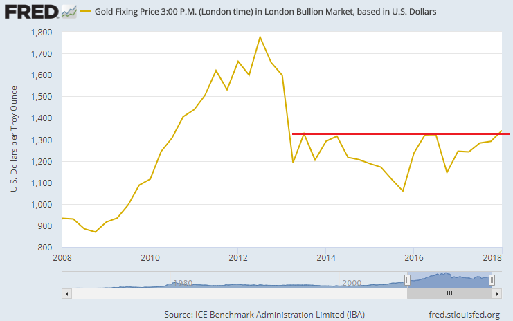 Chart of end-quarter LBMA Gold Price, US Dollars per ounce. Source: St.Louis Fed