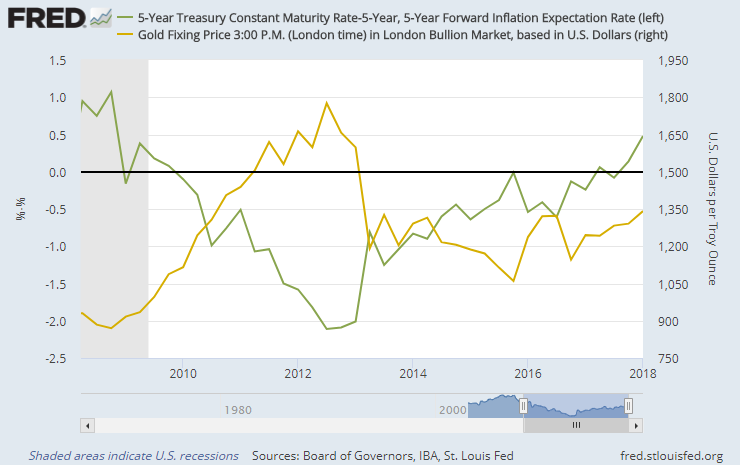 End-quarter chart of US 5-over-5 inflation-adjusted bond yields vs. gold price. Source: BullionVault via St.Louis Fed