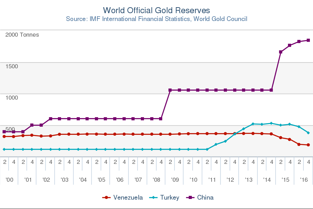 Chart of officially reported gold reserves, quarterly data for China, Turkey, Venezuela. Source: World Gold Council
