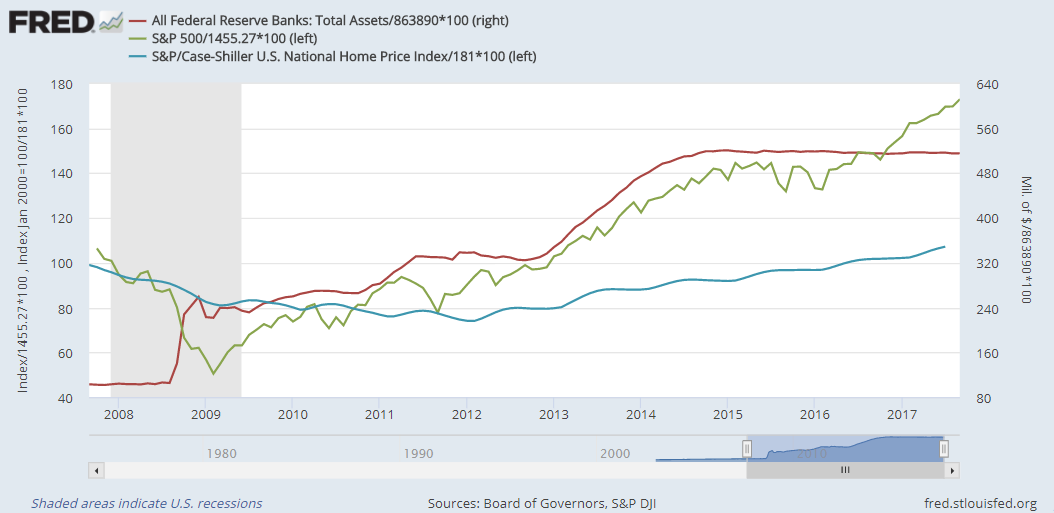 Chart of US Fed total assets (right) against S&P500 index and home prices (left, all rebased to 100 = Sept 2007). Source: St.Louis Fed