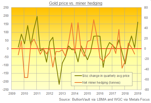 Chart of $/oz change in quarterly gold price vs. net gold-miner hedging. Source: BullionVault via WGC
