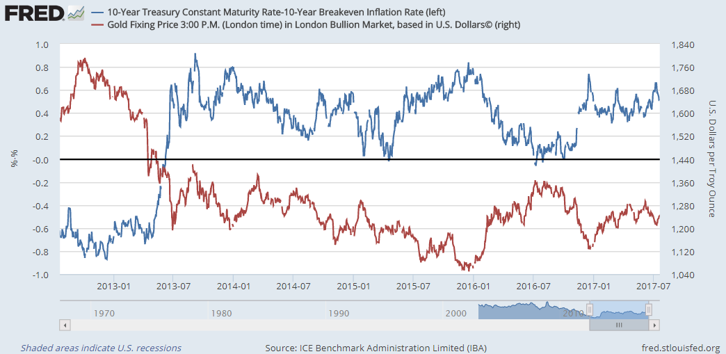 Chart of Dollar gold price vs. real 10-year US Treasury yields (breakeven rate). Source: St.Louis Fed