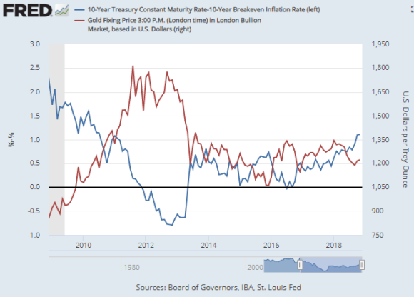 https://www.bullionvault.com/gold-news/sites/default/files/real-10-10-gold-28-nov-18.png Chart of 10-over-10 US bond yields vs. gold prices. Source: St.Louis Fed