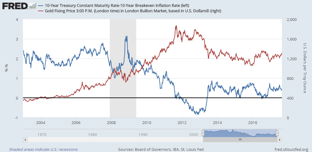 Chart of Dollar-priced gold vs. 1-month daily average correlation with real 10-year bond yields. Source: BullionVault via St.Louis Fed