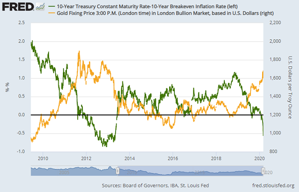 Chart of real 10-year US rates vs. gold. Source: St.Louis Fed