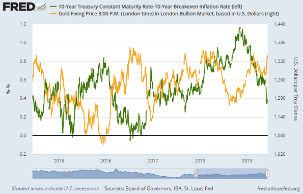 Chart of inflation-adjusted 10-year US T-bond yields vs. gold price. Source: St.Louis Fed