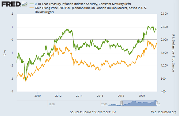 10-year US TIPS yields (inverted, left) vs. gold priced in Dollars. Source: St.Louis Fed