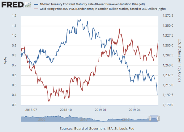 Chart of inflation-adjusted 10-year Treasury yields (blue, left) vs. the Dollar gold price (red, right). Source: St.Louis Fed