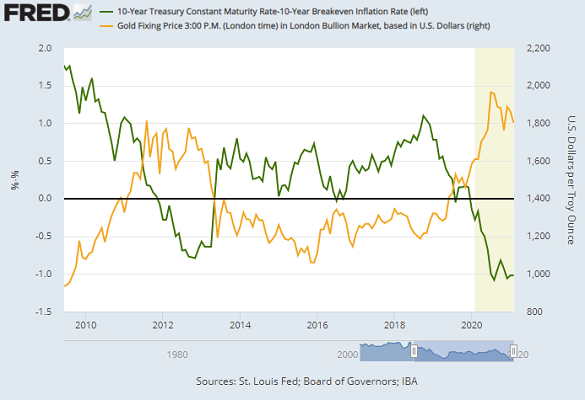 Chart of 10-year TIPS yields vs. gold price. Source: St.Louis Fed