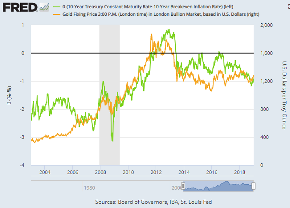 Chart of gold prices vs. real 10-yr US Trsy yield (inverted). Source: St.Louis Fed