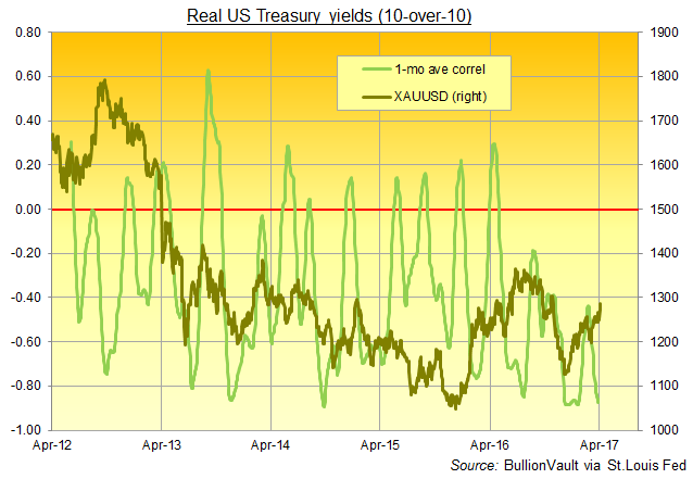 Chart of real 10-year US Treasury bond yields, as per market-based inflation forecasts, correlated with US Dollar gold prices. Source: BullionVault via St.Louis Fed
