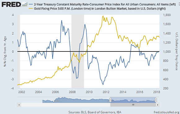Chart of 2-year US Treasury bond yields minus CPI annual inflation vs. gold price. Source: St.Louis Fed