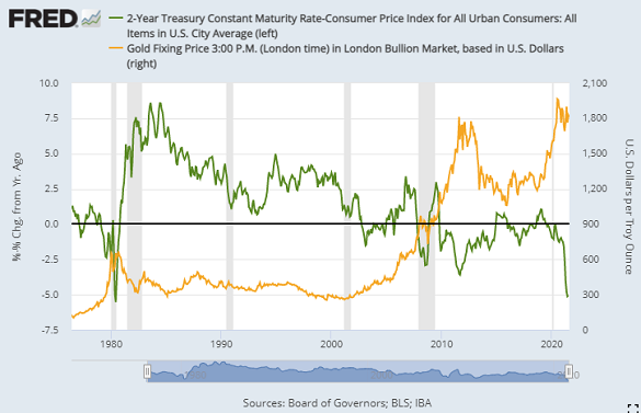 Chart of 2-year US T-bond yield minus CPI inflation vs. gold priced in Dollars. Source: St.Louis Fed