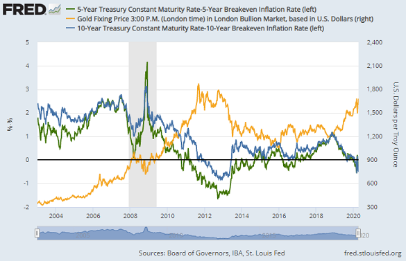 Chart of 5-year and 10-year US Treasury bond yields, adjusted for inflation expectations, vs. Dollar gold price. Source: St.Louis Fed