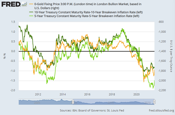 Chart of 5- and 10-year TIPS yields vs. Dollar gold price (inverted, right). Source: St.Louis Fed