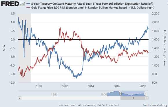 Chart of inflation-adjusted 5-year US T-bond yields versus the gold price in Dollars. Source: St.Louis Fed