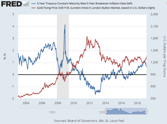 Chart of real 5-over-5 US T-bond yields versus Dollar gold price. Source: St.Louis Fed