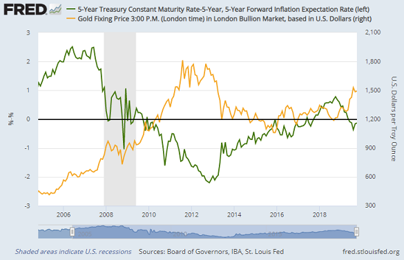 Chart of gold price in Dollars (yellow, right) vs. 5-year US Treasury yields, adjusted for inflation expectations. Source: St.Louis Fed