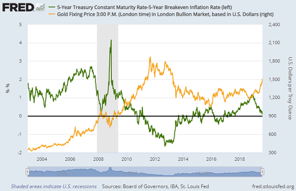 Chart of real 5-year US bond yields vs. Dollar gold prices. Weekly data from St.Louis Fed