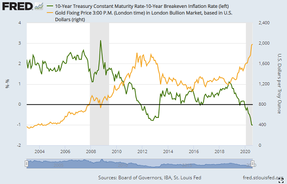 Gold priced in Dollars vs. real 10-yr US Treasury yields adjusted for 10-year breakeven inflation rates. Source: St.Louis Fed