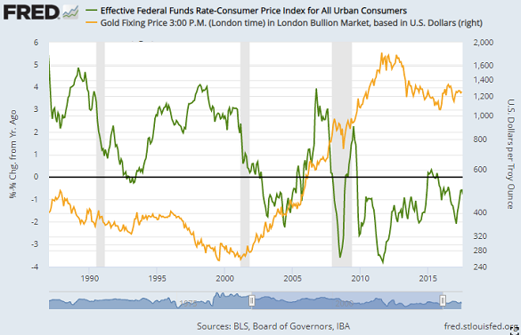 Chart of US Fed Funds rate after CPI inflation vs. gold (right, log scale). Source: St.Louis Fed