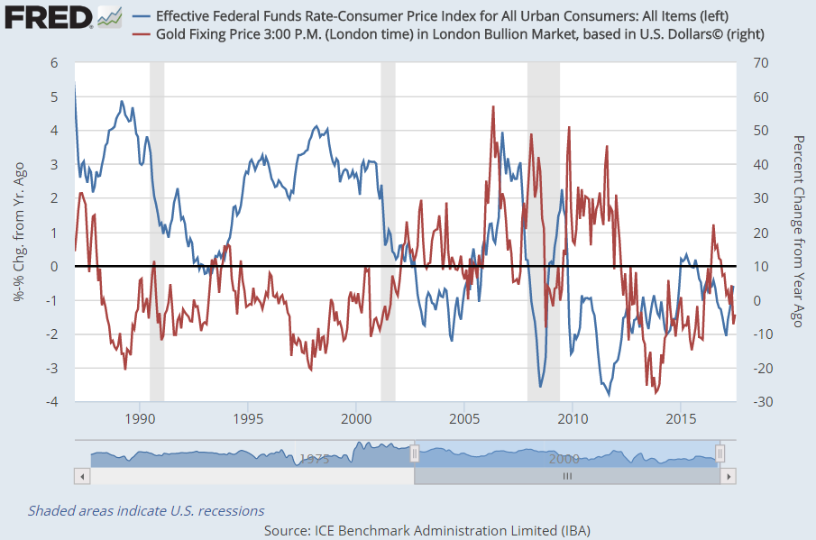 Chart of the Fed Funds rates, adjusted for CPI inflation, versus gold priced in Dollars. Source: St.Louis Fed